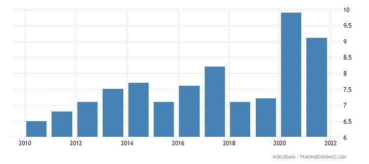 san marino death rate crude per 1 000 people wb data