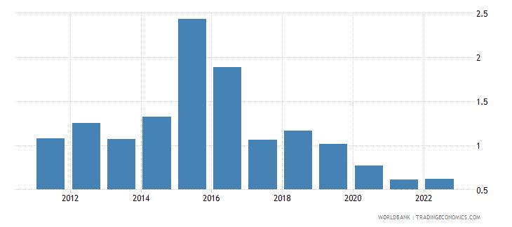 san marino deposit interest rate percent wb data