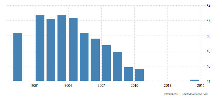 san marino employees industry male percent of male employment wb data