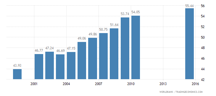 san marino employees services male percent of male employment wb data