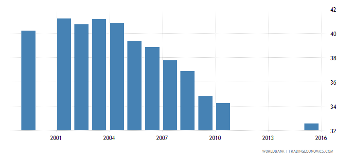 san marino employment in industry percent of total employment wb data