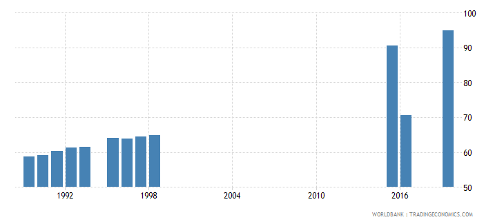 san marino employment to population ratio 15 total percent national estimate wb data