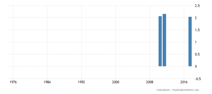 san marino expenditure on pre primary as percent of total government expenditure percent wb data