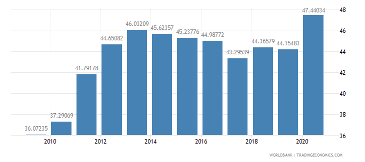 san marino expense percent of gdp wb data
