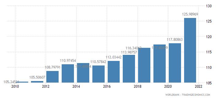 san marino gdp deflator base year varies by country wb data