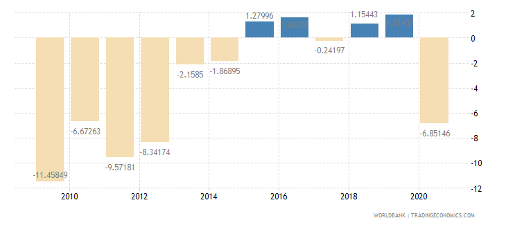 san marino gdp per capita growth annual percent wb data