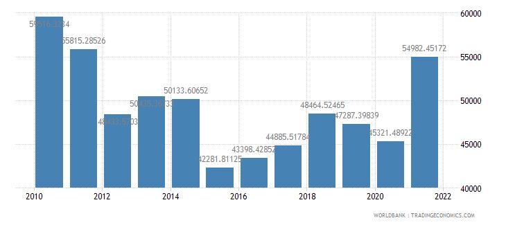 san marino gdp per capita us dollar wb data