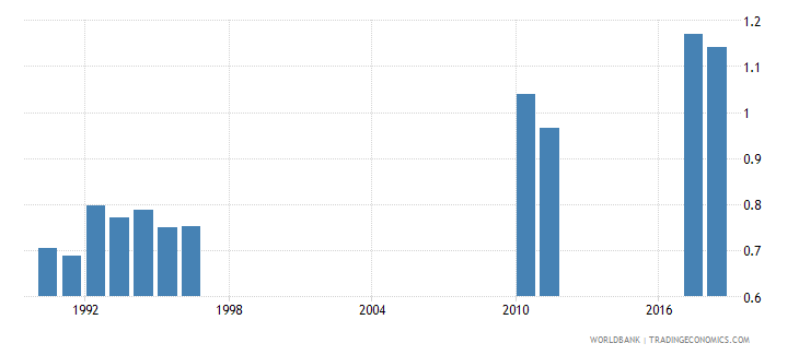 san marino government expenditure on secondary education as percent of gdp percent wb data