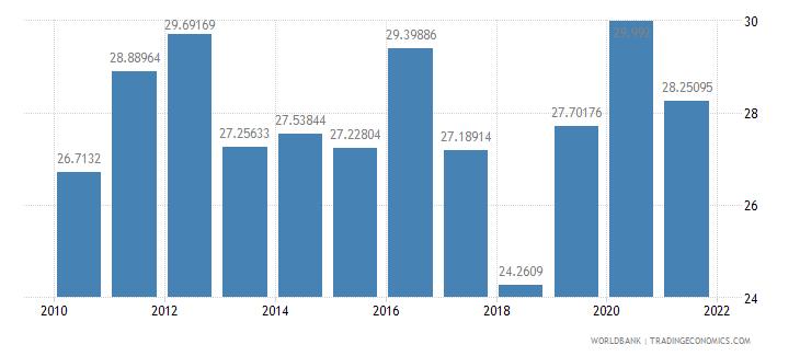 san marino grants and other revenue percent of revenue wb data