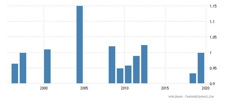 san marino gross enrolment ratio lower secondary gender parity index gpi wb data