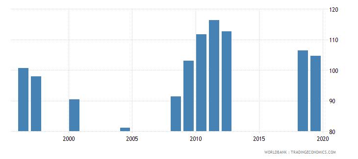 san marino gross enrolment ratio lower secondary male percent wb data