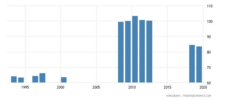 san marino gross enrolment ratio primary and secondary female percent wb data