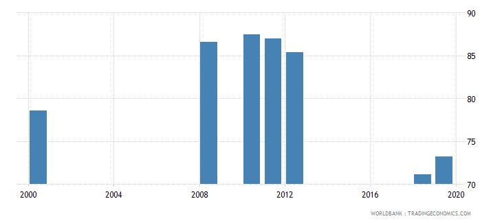 san marino gross enrolment ratio primary to tertiary both sexes percent wb data