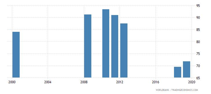 san marino gross enrolment ratio primary to tertiary female percent wb data