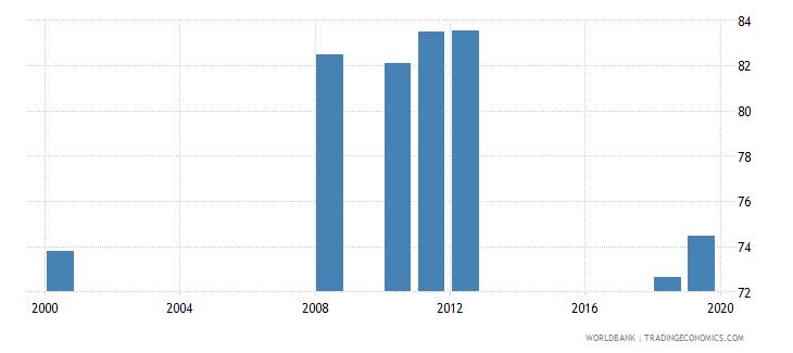 san marino gross enrolment ratio primary to tertiary male percent wb data