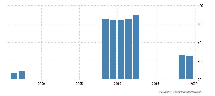 san marino gross enrolment ratio upper secondary both sexes percent wb data