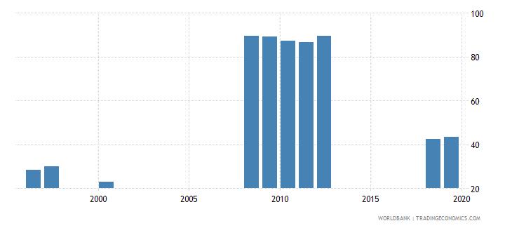 san marino gross enrolment ratio upper secondary female percent wb data