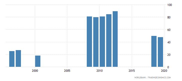 san marino gross enrolment ratio upper secondary male percent wb data