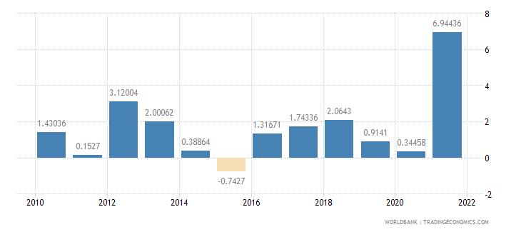 san marino inflation gdp deflator annual percent wb data