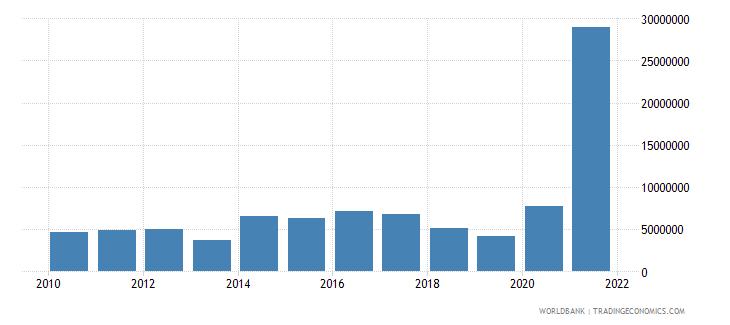 san marino interest payments current lcu wb data