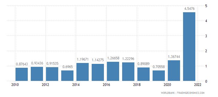 san marino interest payments percent of revenue wb data