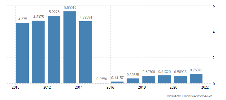 san marino interest rate spread lending rate minus deposit rate percent wb data