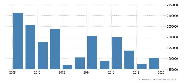 san marino international tourism number of arrivals wb data