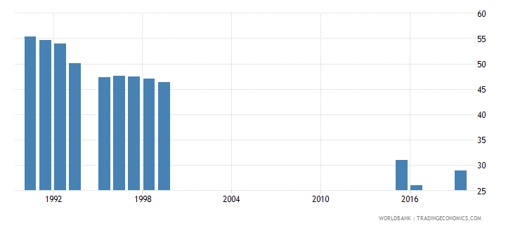 san marino labor force participation rate for ages 15 24 female percent national estimate wb data
