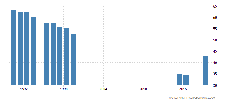 san marino labor force participation rate for ages 15 24 male percent national estimate wb data
