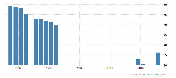 san marino labor force participation rate for ages 15 24 total percent national estimate wb data
