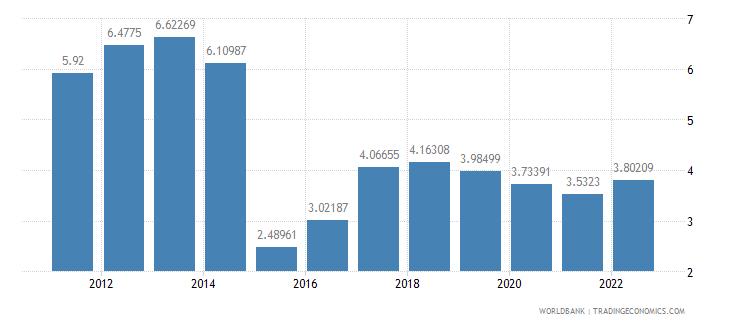 san marino lending interest rate percent wb data