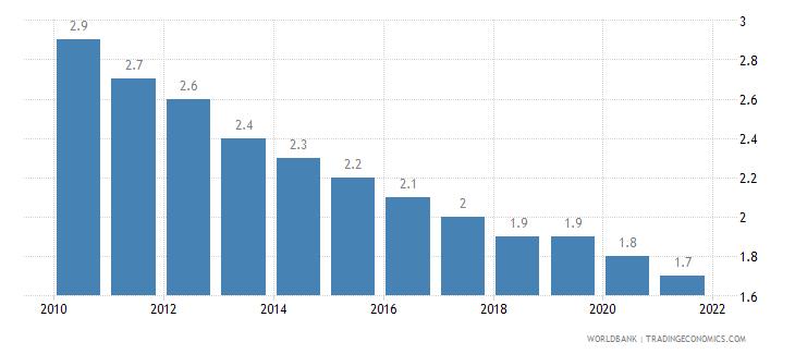 san marino mortality rate under 5 per 1 000 wb data