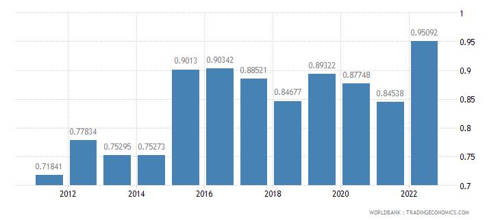 san marino official exchange rate lcu per us dollar period average wb data
