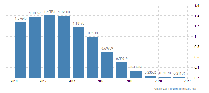 san marino population growth annual percent wb data