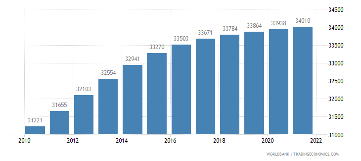 san marino population total wb data