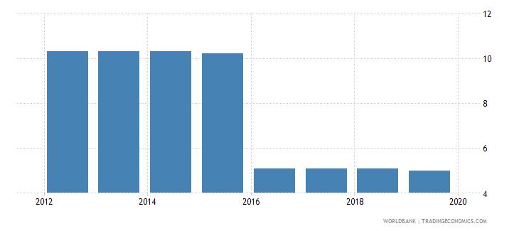 san marino profit tax percent of commercial profits wb data