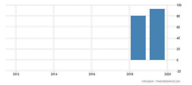 san marino public credit registry coverage percent of adults wb data