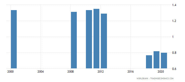 san marino ratio of female to male tertiary enrollment percent wb data