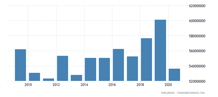 san marino revenue excluding grants current lcu wb data