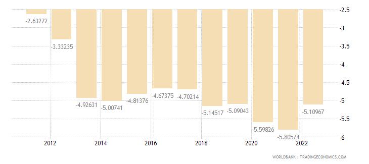san marino rural population growth annual percent wb data
