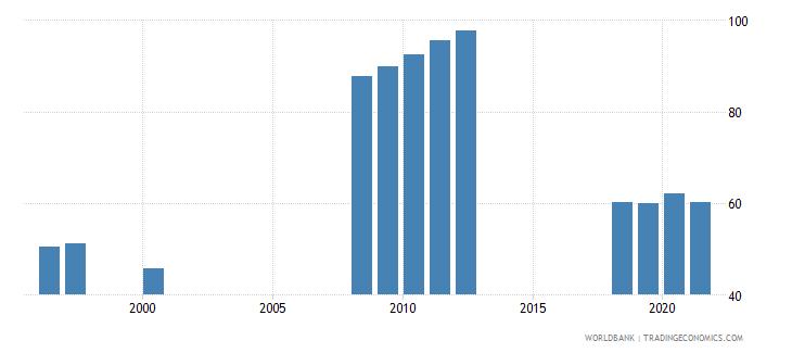 san marino school enrollment secondary percent gross wb data