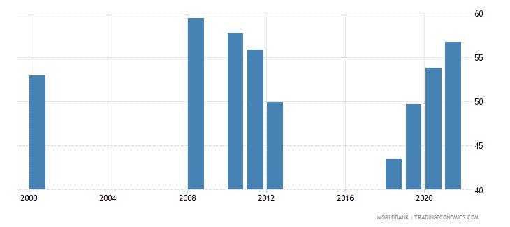 san marino school enrollment tertiary percent gross wb data