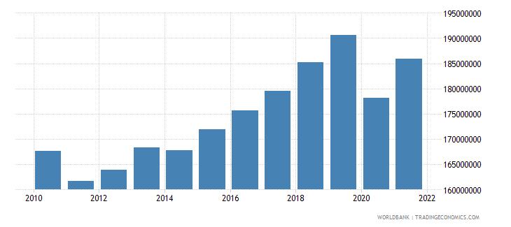 san marino social contributions current lcu wb data
