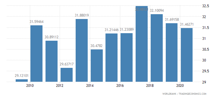 san marino social contributions percent of revenue wb data