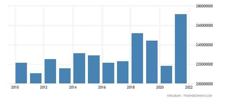 san marino tax revenue current lcu wb data