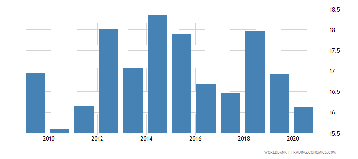 san marino tax revenue percent of gdp wb data