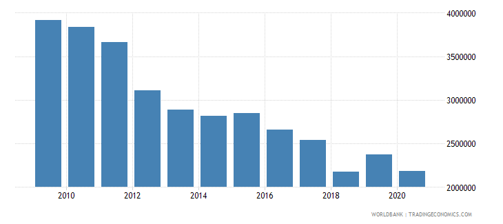 san marino taxes on international trade current lcu wb data