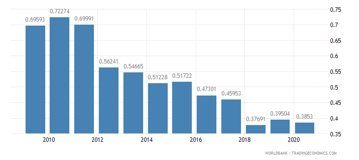 san marino taxes on international trade percent of revenue wb data