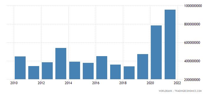 san marino total reserves minus gold us dollar wb data