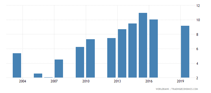 san marino unemployment female percent of female labor force national estimate wb data